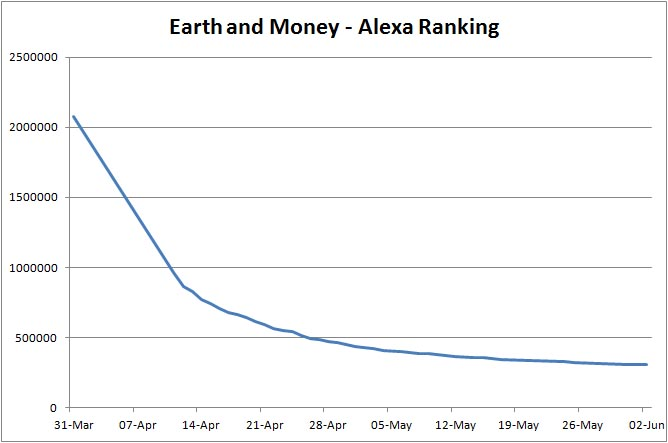 Earth and Money Alexa Rankings Plot